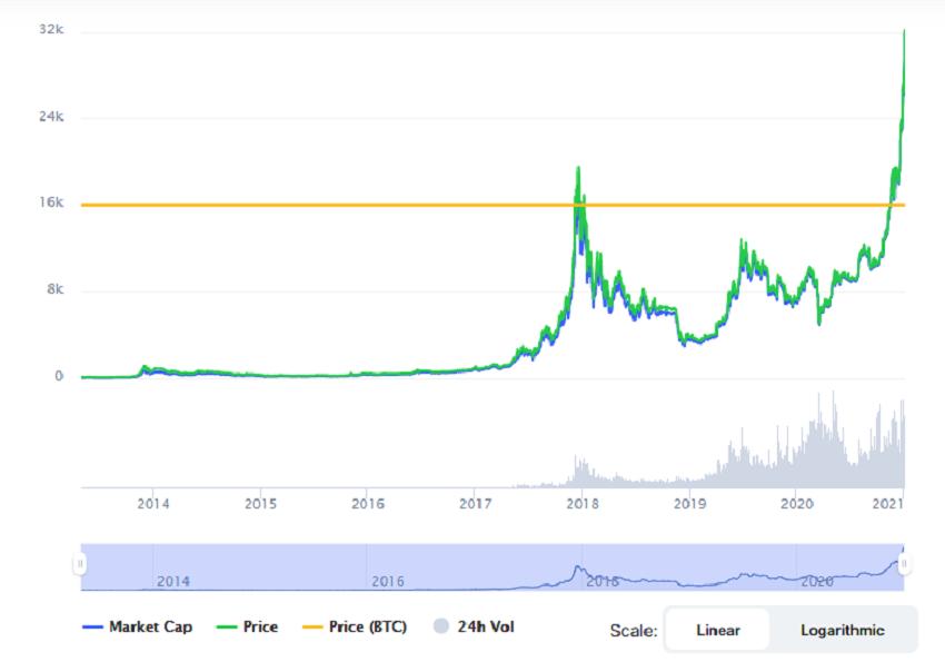 Bitcoin Chart From Coin Market Cap
