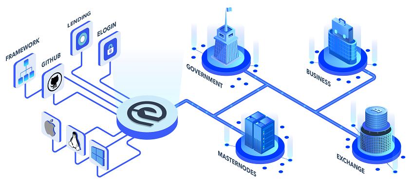 The Essentia Blockchain