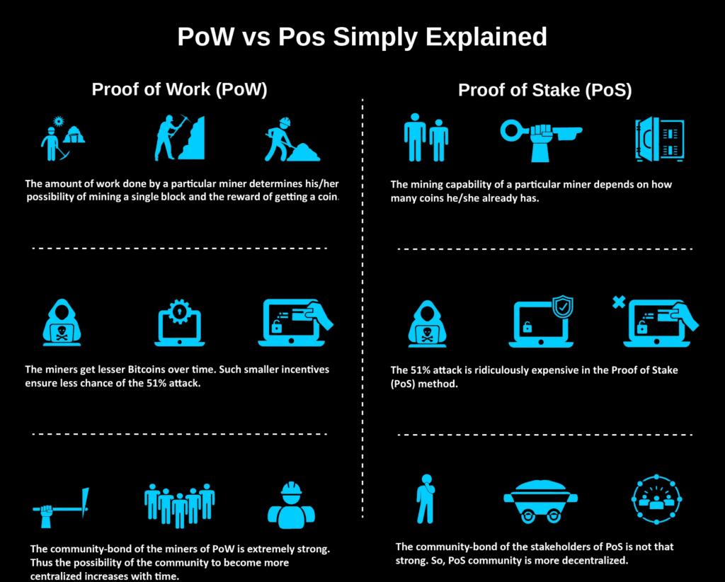 PoW vs PoS