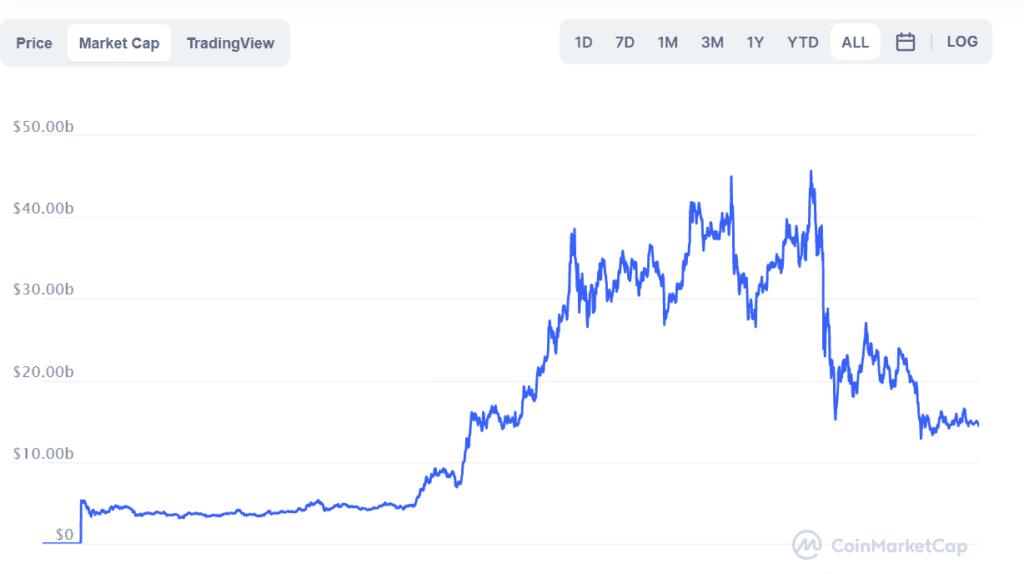 Polkadot Market Cap By Coin Market Cap